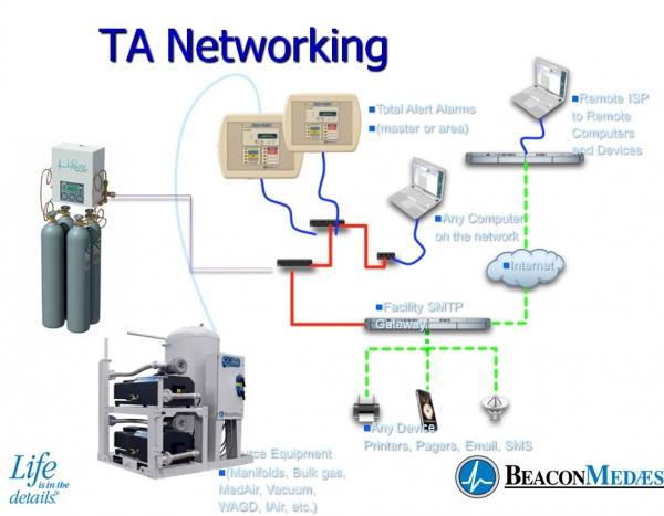 Instalasi Gas Medis di monitoring dengan komputer atau BA...
