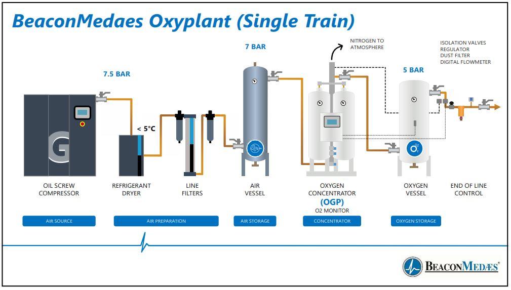 Oksigen generator PSA sesuai standar PERMENKES 04 Tahun 2016