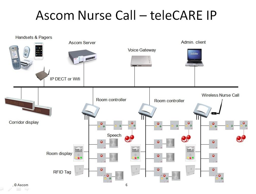 Nurse call IP dan Code Blue sistem rumah sakit